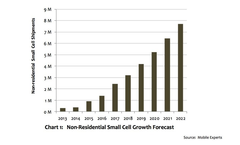 Mobile Experts predicts Small Cell revenue to triple by 2022 to over $4.5 Billion