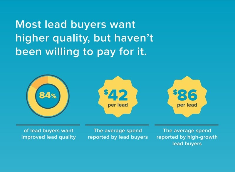 Fast-growing companies are investing in purchased leads