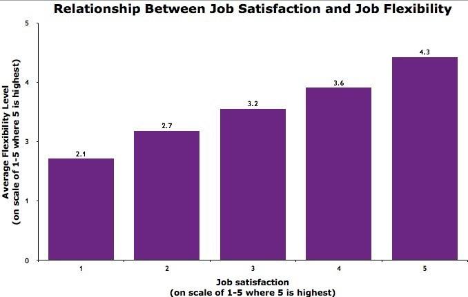 Fairygodboss Chart - Relationship Between Job Satisfaction and Job Flexibility