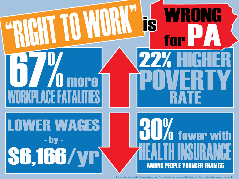 """Right to work"" is wrong for PA"