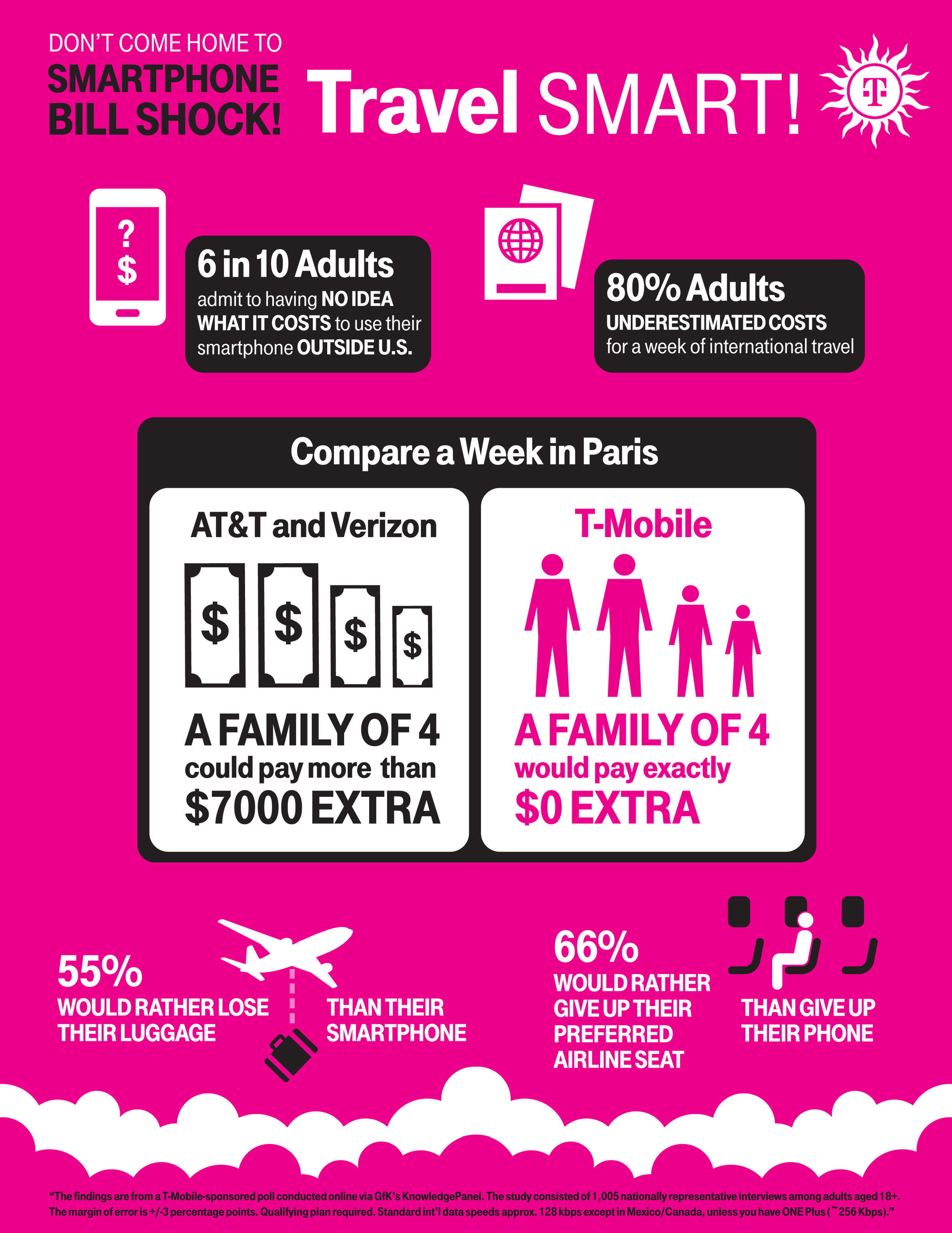 T-Mobile Travel Study Reveals Up to 80% of Carrier Customers Underestimate International Roaming Costs