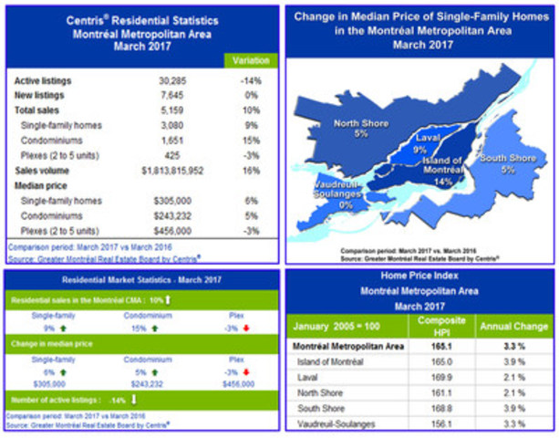 Centris® Residential Sales Statistics – March 2017 (CNW Group/Greater Montréal Real Estate Board)
