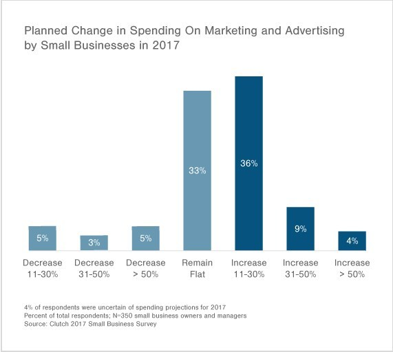 Nearly Half of Small Businesses Plan to Increase Marketing Spend in 2017, Driven by Revenue Optimism