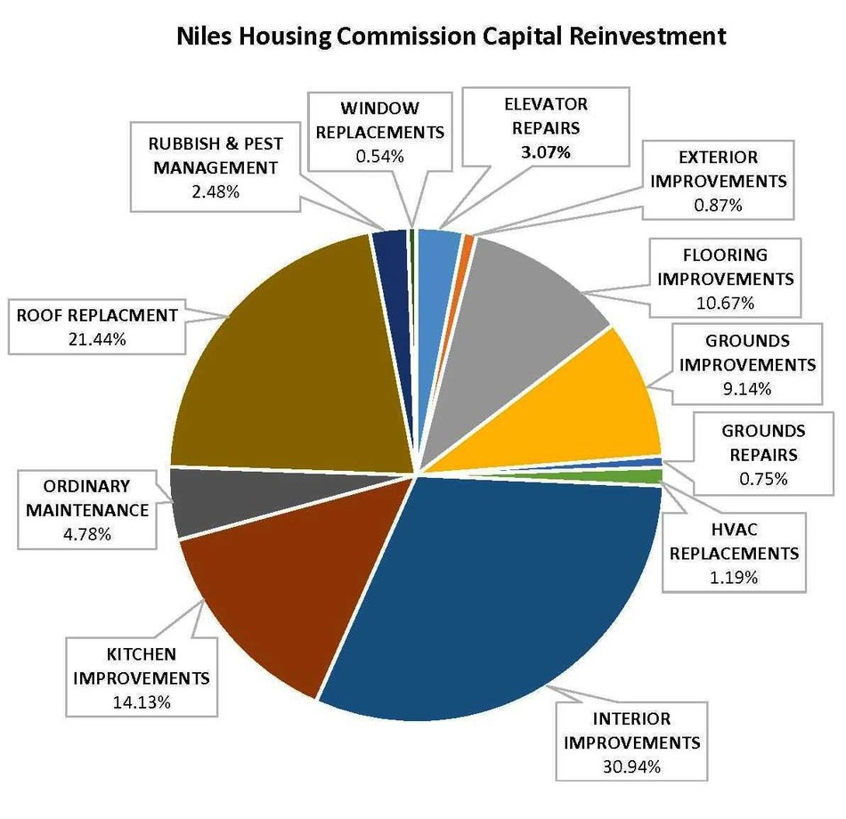 In less than two years, the Niles Housing Commission has made more than $1 million in improvements for a public housing community composed of 129 high-rise units and 50 scattered family homes in Niles, Mich. FOURMIDABLE, the Bingham Farms, Mich. based real estate management and brokerage company that manages the Niles properties, is the largest private manager of Public Housing in Michigan with approximately 1,932 total units.