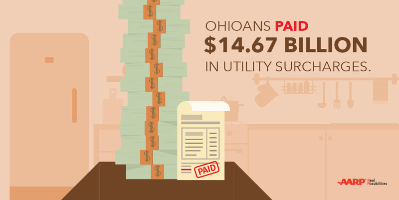 In recent years, utility requests for surcharges and tracking mechanisms to recover many different types of costs as well as revenue losses, have significantly increased. Ohioans have been asked to pay nearly $14.7 billion in utility surcharges, and a new bill proposes additional fees to bailout First Energy nuclear plants.