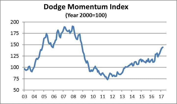(PRNewsFoto/Dodge Data & Analytics)