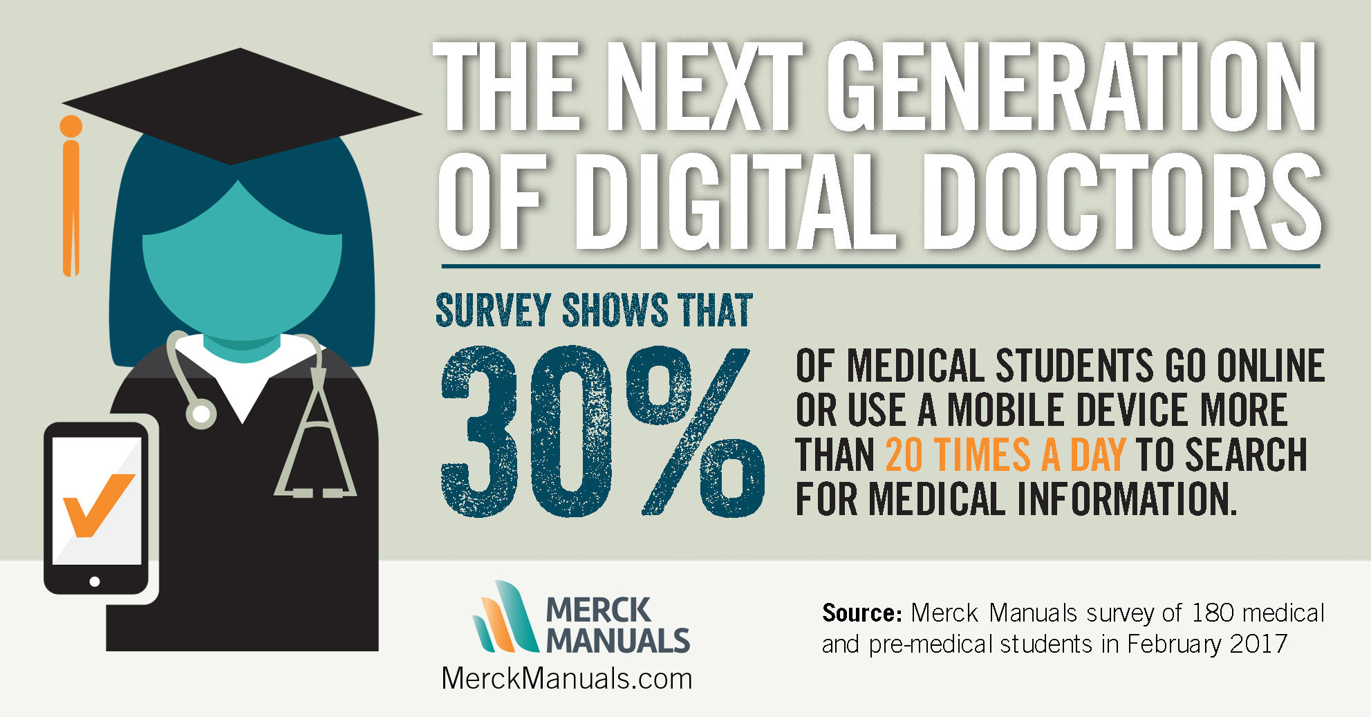 The Merck Manuals surveyed 180 medical and pre-medical students in February 2017.