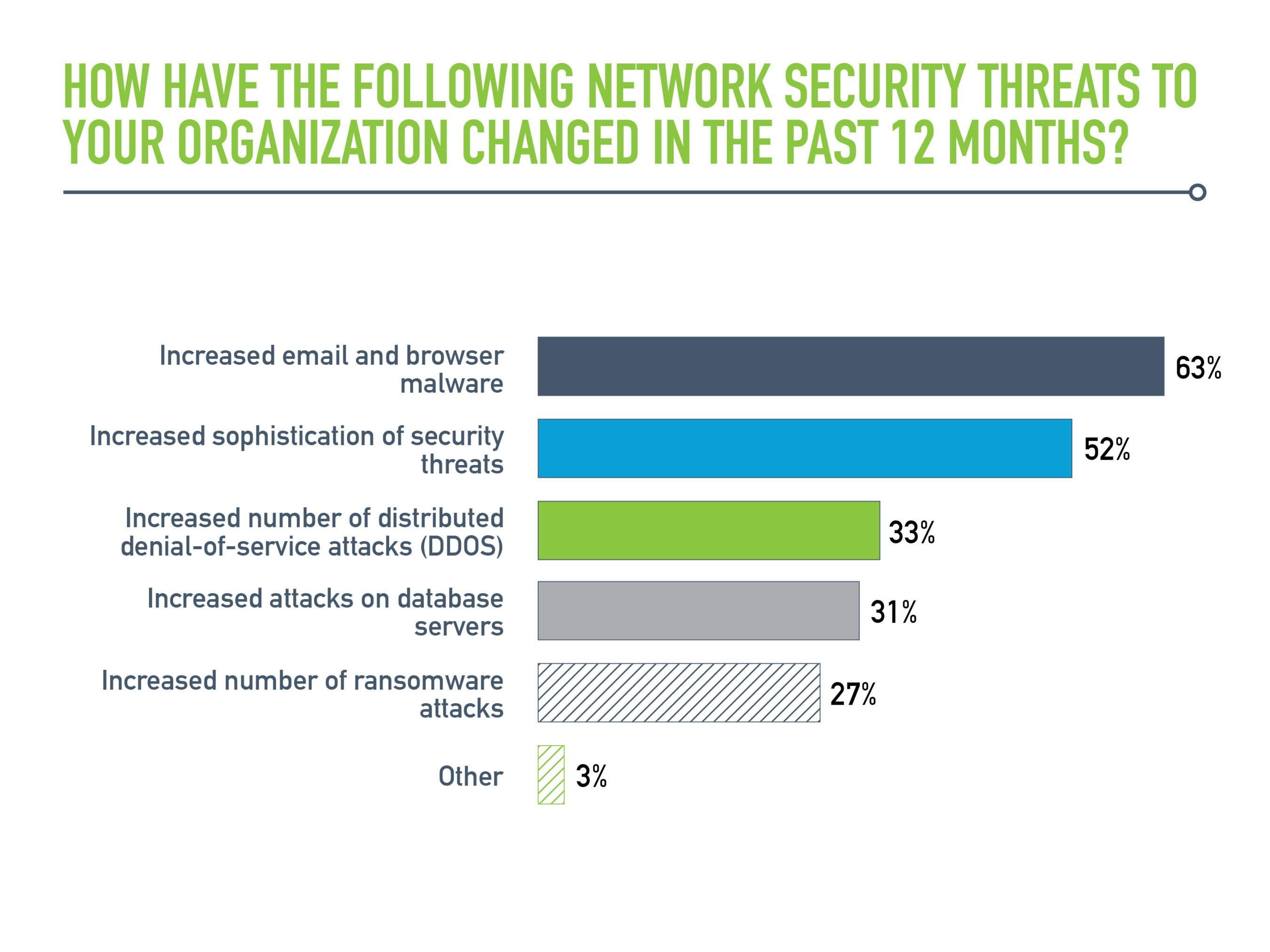 Viavi's releases the Tenth Annual State of the Network global study.