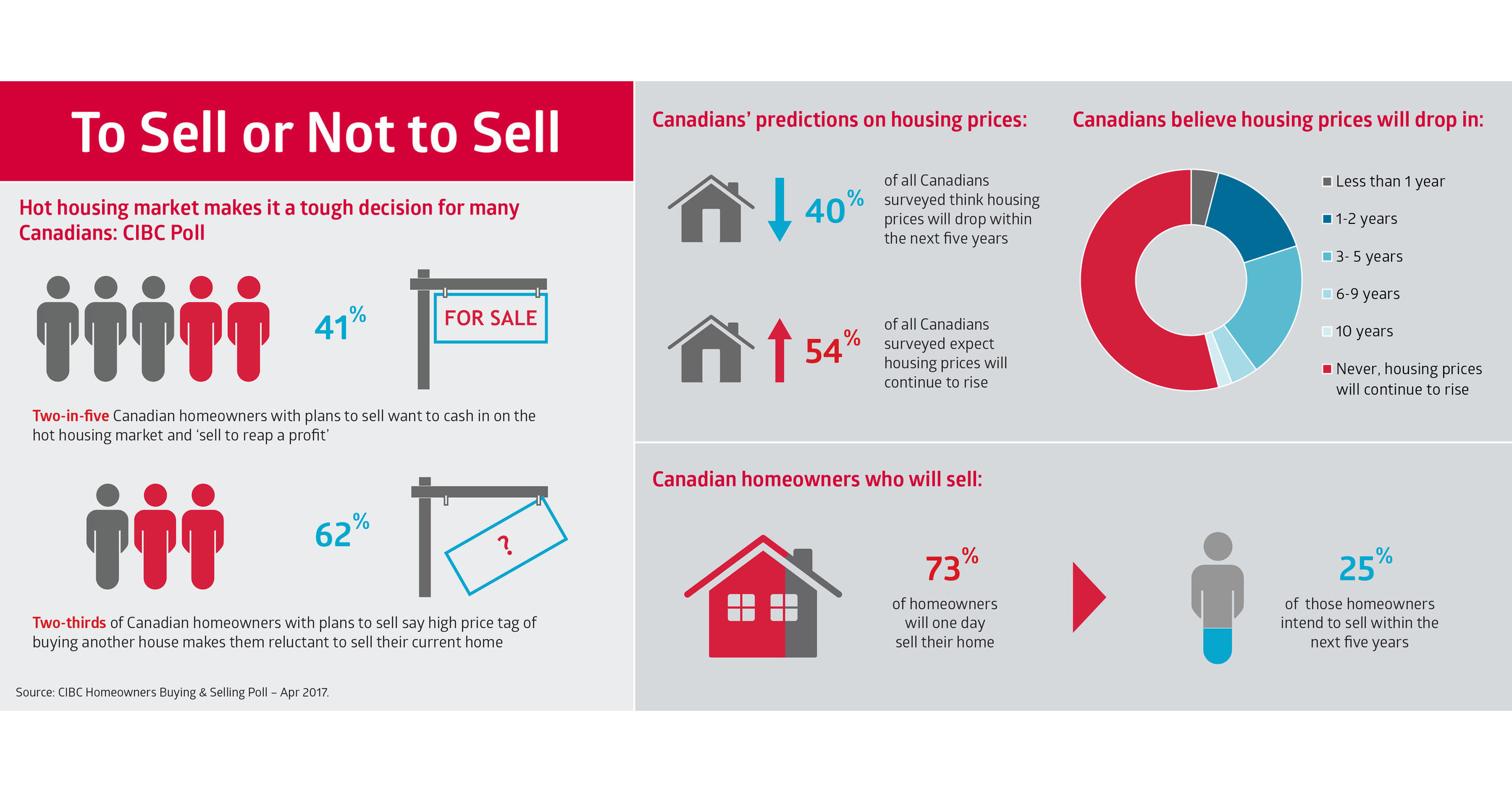how to sell a condo in a tough market