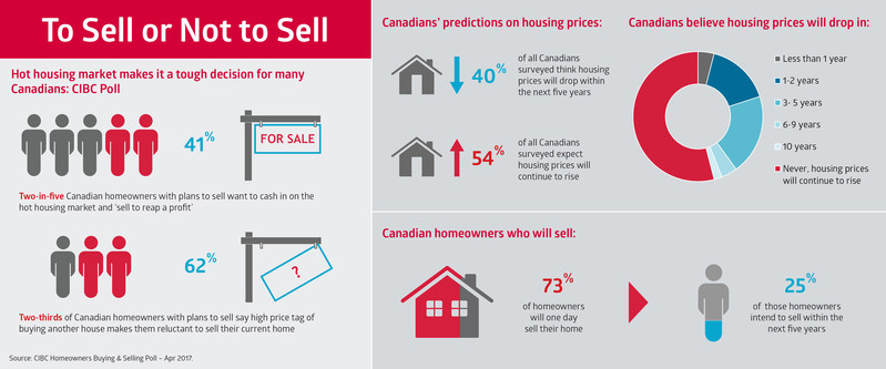 To sell or not to sell? Hot housing market makes it a tough decision for many Canadians: CIBC Poll (CNW Group/CIBC - Consumer Research and Advice)