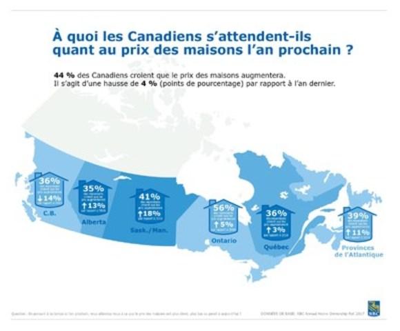 Enquête annuelle RBC sur les tendances du marché résidentiel: À quoi les Canadiens s'attendent-ils quant au prix des maisons l'an prochain ? (Groupe CNW/RBC Banque Royale)