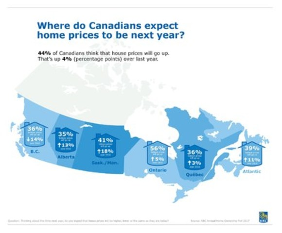 2017 RBC Home Ownership Poll: Where do Canadians expect home prices to be next year? (CNW Group/RBC Royal Bank)