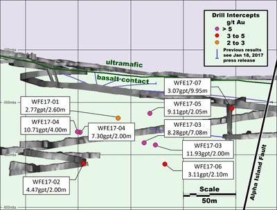 Figure 3: A Zone Extension Longitudinal view looking to the northeast with significant new infill drill results highlighted. (CNW Group/RNC Minerals)
