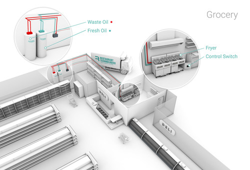 Total Oil Management system shown in grocery deli back of house. Image courtesy of Restaurant Technologies.