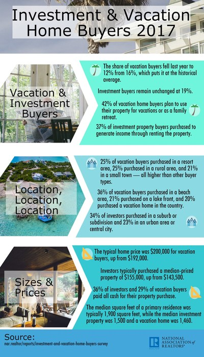 2017 Investment and Vacation Home Buyers Survey #2