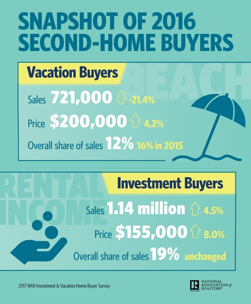 2017 Investment and Vacation Home Buyers Survey