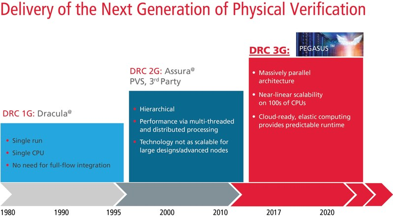 The Pegasus Verification System is a massively parallel, cloud-ready physical verification signoff solution that enables engineers to deliver advanced-node ICs to market faster. It delivers up to 10X improved performance and has demonstrated near-linear scalability on up to 960 CPUs.