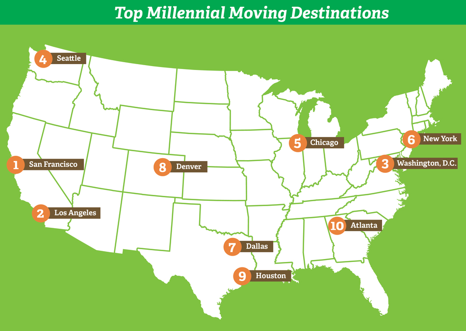 Top 10 millennial moving destinations in 2016, according to Mayflower Moving.