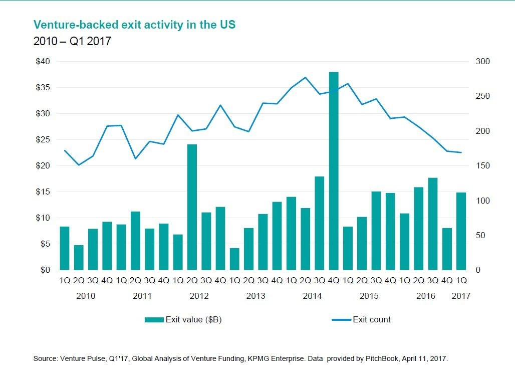 Venture-backed exit activity in the U.S. - 2010 - Q1 2017