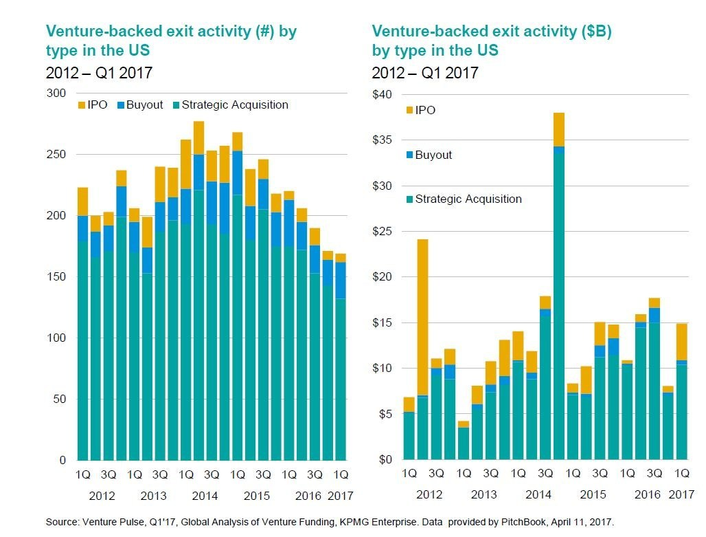 Venture-backed exit activity by type in the U.S.