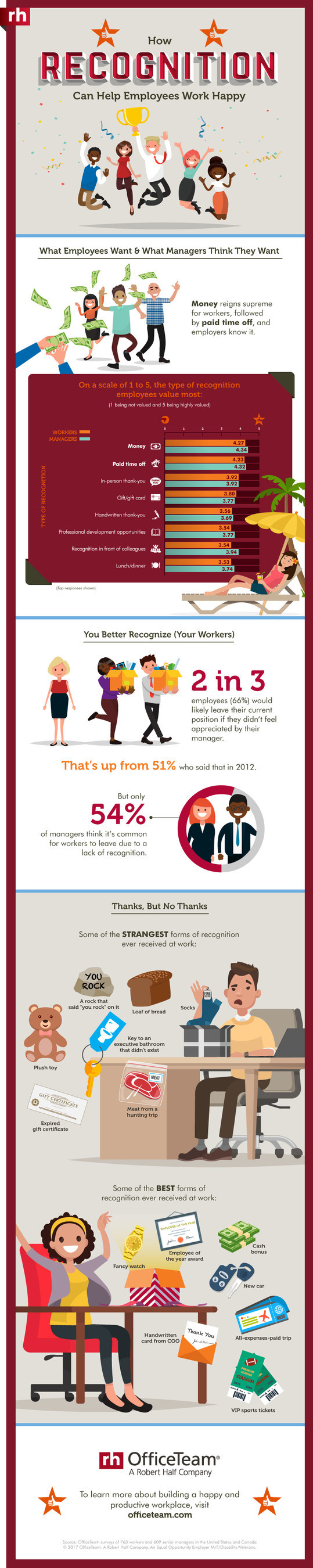 According to a new OfficeTeam survey, two-thirds (66%) of workers would leave their job if they didn't feel appreciated. That's up from 51% who responded that way in 2012. But just over half (54%) of senior managers believe it's common for staff to quit due to lack of recognition. Check out the infographic for additional stats.