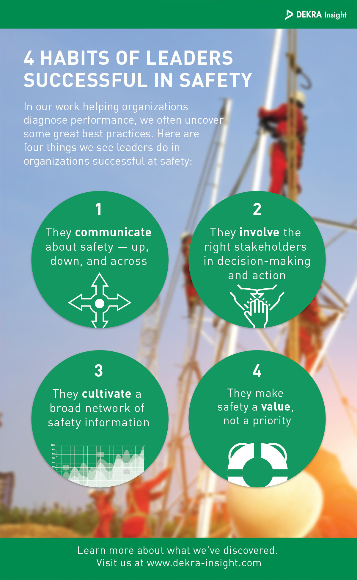 Four habits of successful workplace safety leaders.