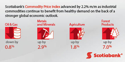Scotiabank's Commodity Price Index advanced by 2.2% m/m as industrial commodities continue to benefit from healthy demand on the back of a stronger global economic outlook. (CNW Group/Scotiabank)