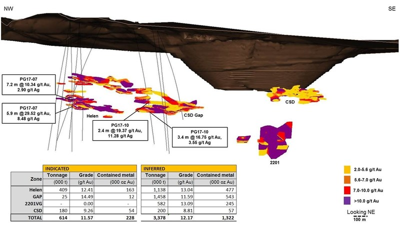 Figure 1- Longitudinal view profiling infill drilling in relation to the McCoy-Cove resource areas (CNW Group/Premier Gold Mines Limited)