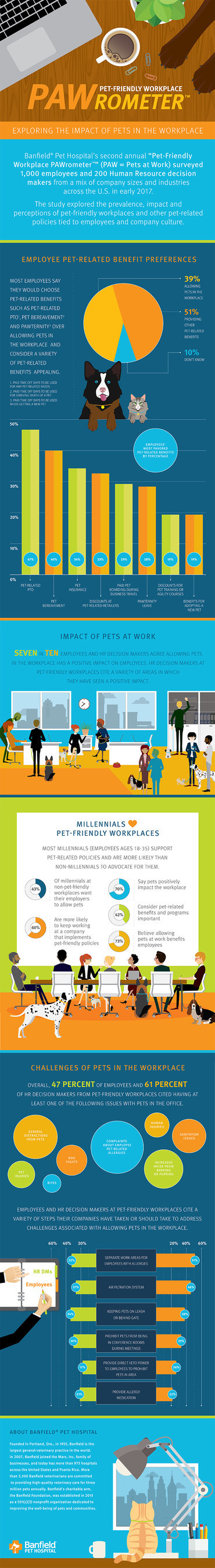 "Banfield® Pet Hospital's second annual ""Pet-Friendly Workplace PAWrometer™"" (PAW = Pets at Work) surveyed 1,000 employees and 200 Human Resource decision makers from a mix of company sizes and industries across the U.S. in early 2017. The study explored the prevalence, impact and perceptions of pet-friendly workplaces and other pet-related policies tied to employees and company culture."