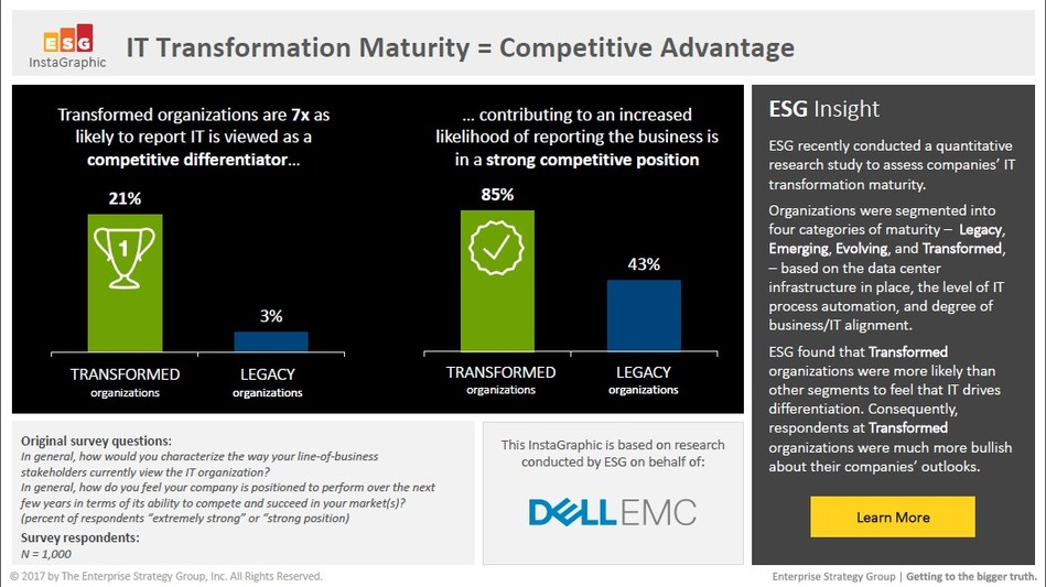 IT Transformation Maturity: Competitive Advantage