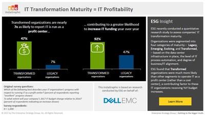 IT Transformation Maturity: Profitability