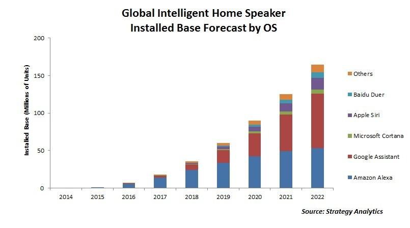 Figure 1: Global Intelligent Home Speaker Installed Base by OS