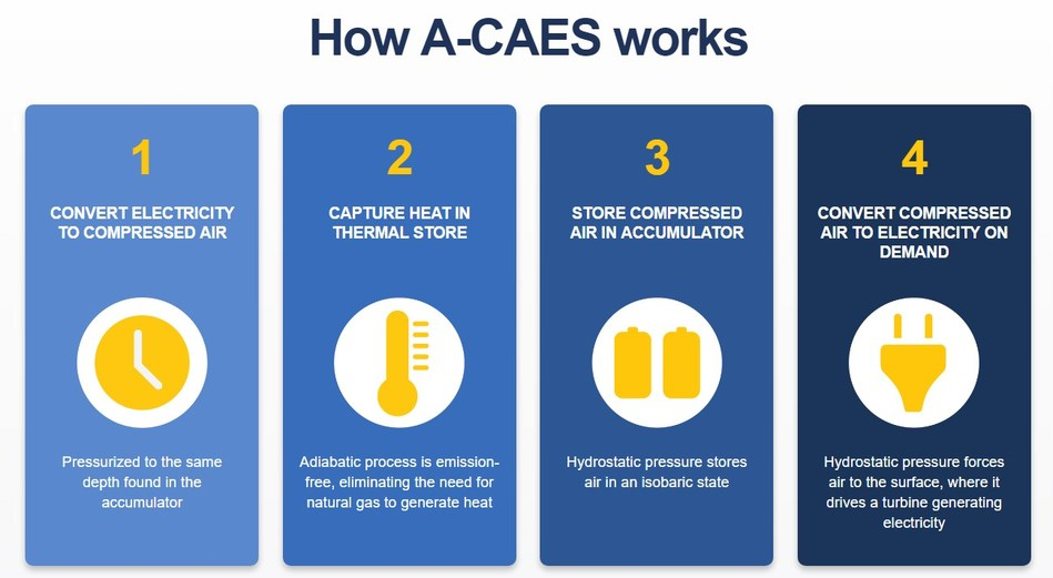 How Hydrostor Advanced Compressed Air Energy Storage (A-CAES) works (CNW Group/Hydrostor Inc.)