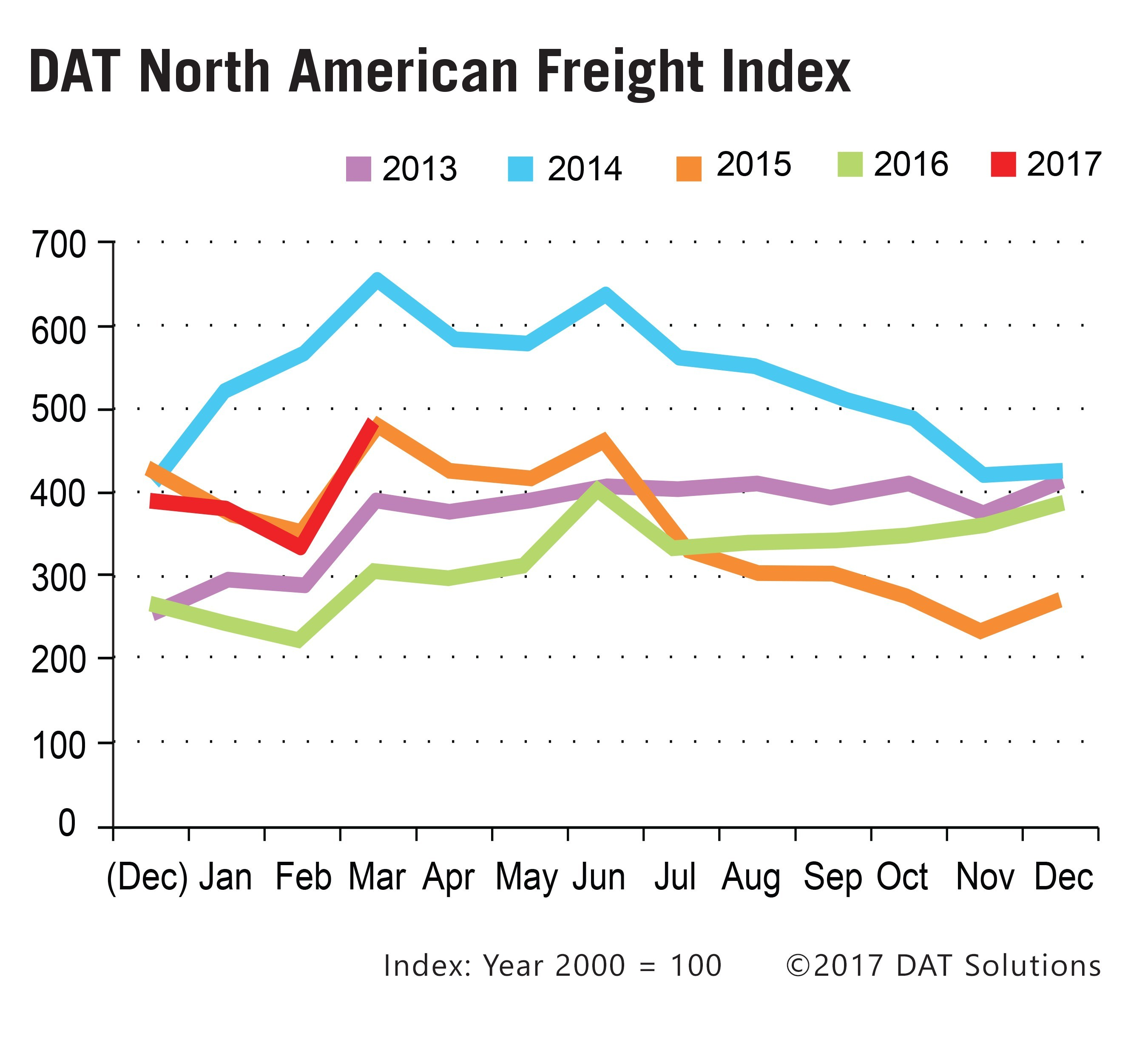 The DAT North American Freight Index climbed 47 percent in March, the first month-over-month increase of the year as shippers ramped up freight activity, reported DAT Solutions. Demand for trucking services in construction and energy was particularly strong.