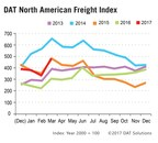DAT Freight Index: March Truckload Volume Rises; Rates Lag