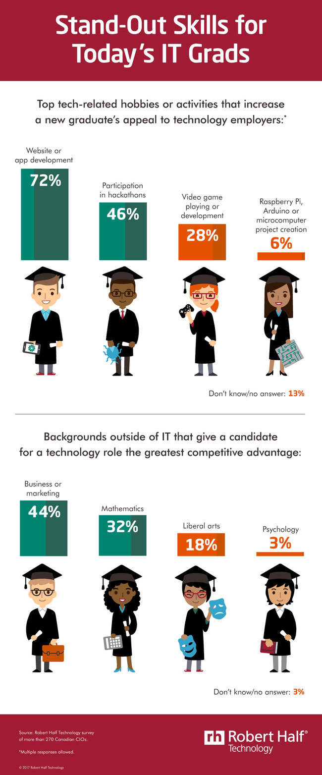 Think outside the box when hiring new tech grads (CNW Group/Robert Half Technology)