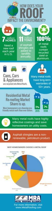 How Does Your Roof Impact the Environment? (www.MetalRoofing.com)