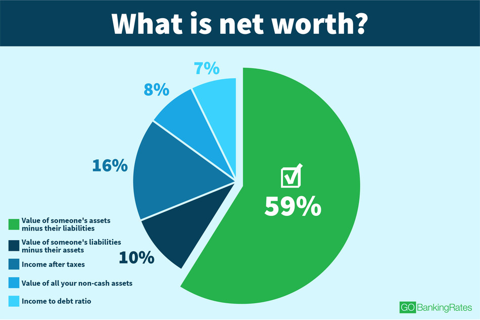 Latest GOBankingRates survey reveals what Americans know (and don't know) about money.