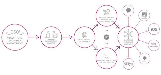 REFLEKT360 Infographic