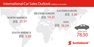 International Car Sales Outlook (CNW Group/Scotiabank)