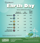 U.S. Census Bureau Facts for Features: Earth Day: April 22, 2017