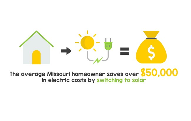 Solar saves the average Missouri Homeowner over $50,000 in utility costs