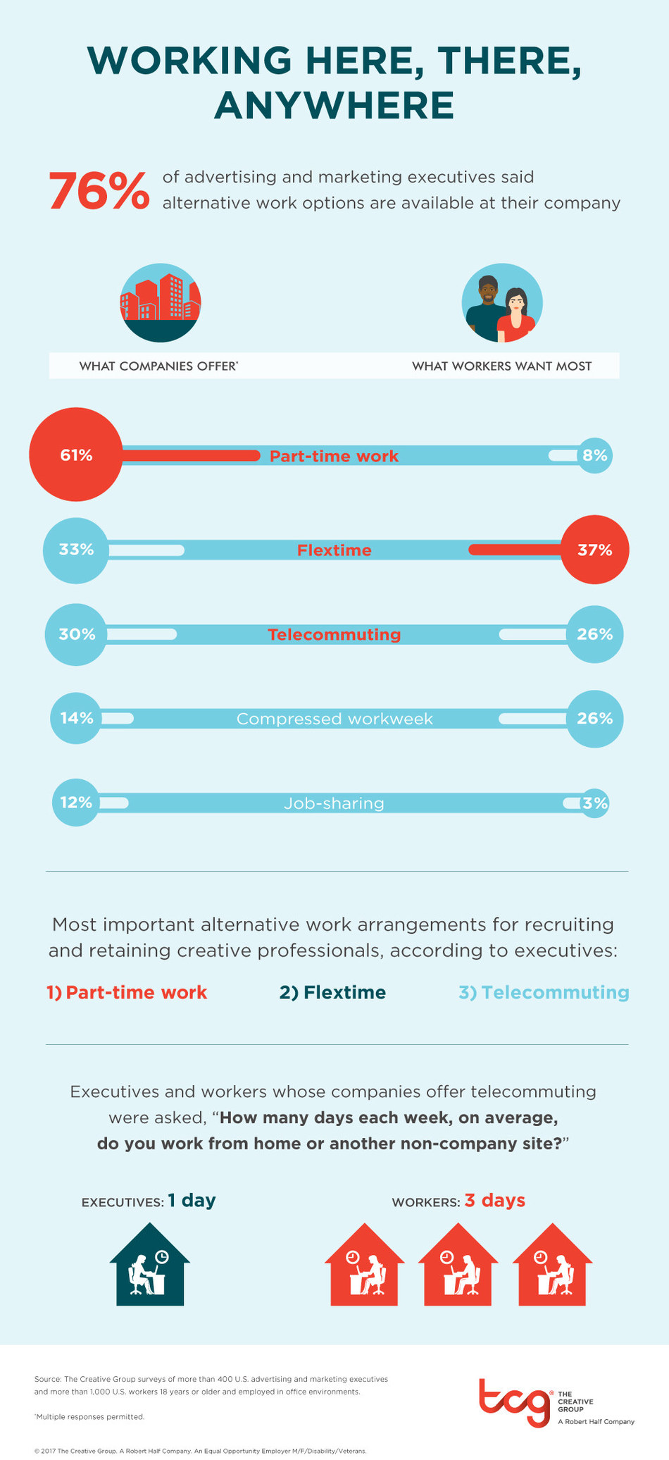 Research from The Creative Group suggests alternative work arrangements are becoming the norm