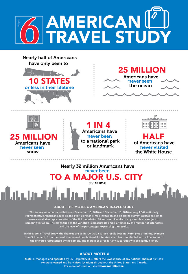 Motel 6 American Travel Study Infographic