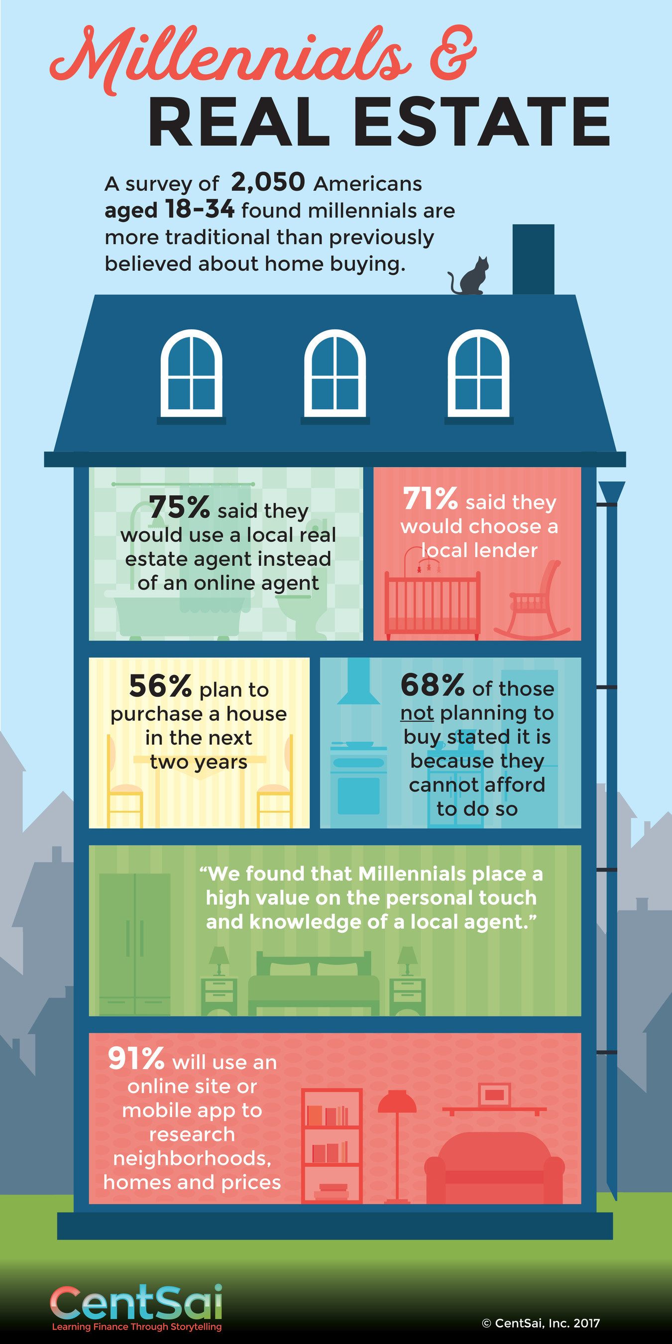 Millennials & Real Estate Infographic