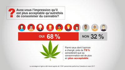 Avez-vous l'impression qu'il est plus acceptable qu'autrefois de consommer du cannabis? (Groupe CNW/State Farm)