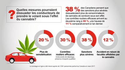 Quelles mesures pourraient dissuader les conducteurs de prendre le volant sous l'effet du cannabis? (Groupe CNW/State Farm)