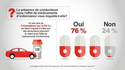 La présence de conducteurs sous l'effet de médicaments d'ordonnance vous inquiète-t-elle? (Groupe CNW/State Farm)