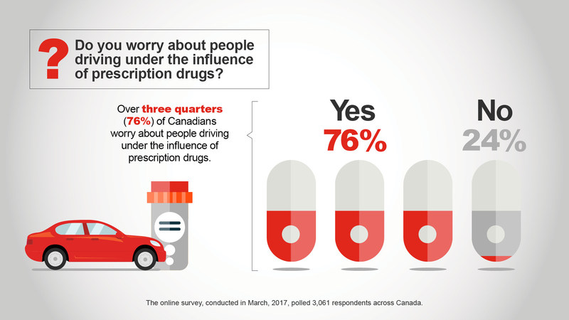 Do you worry about people driving under the influence of prescriptions drugs? (CNW Group/State Farm)