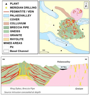 Figure 1: Simplified geology of the Bom Futuro - Palanqueta Hills (Top: geological map and legend; Bottom: schematic section). Vein and pegmatite bodies (in red) form ring structures around a central breccia pipe on the Bom Futuro Hill. The Palanqueta Hill to the NE hosts a number of mineralized breccia pipes with marginal greisens. (CNW Group/Meridian Mining S.E.)